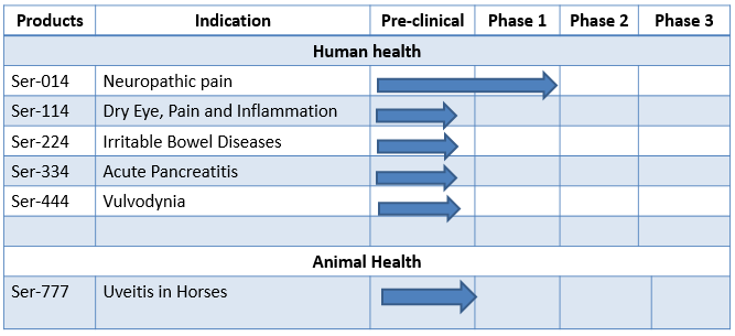 All Ser series of compounds have successfully gone through systemic tox studies in animals.
